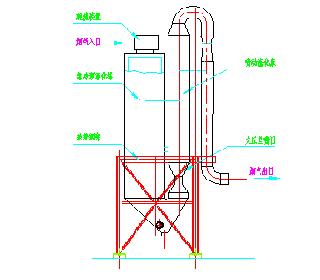 急冷除酸塔系统示意图