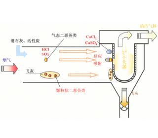 尾气处理流程